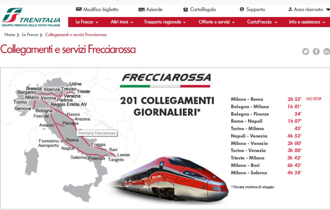 Frecciarossa Italiana destinos